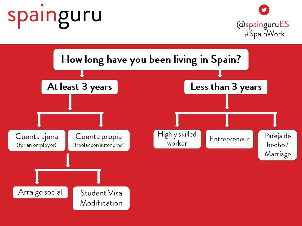 why i want to go to spain essay