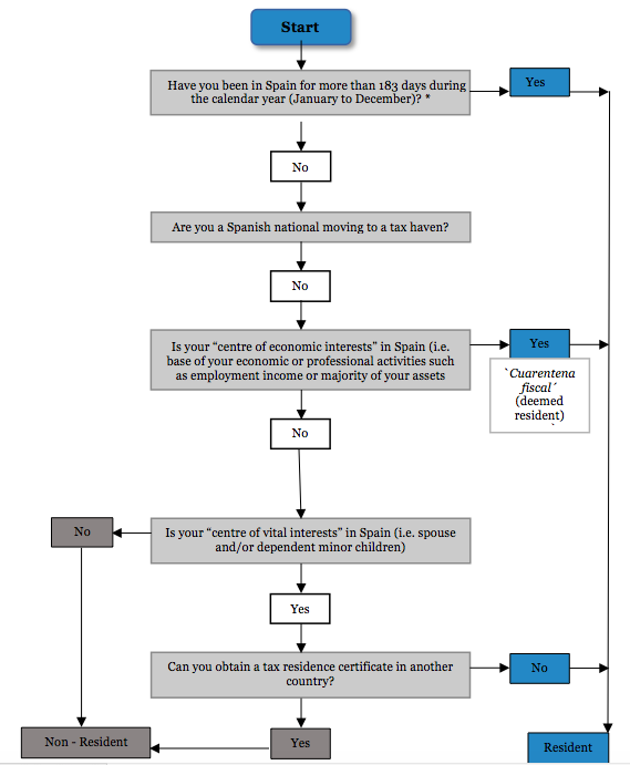 Chart to determine if you're a Spanish tax resident